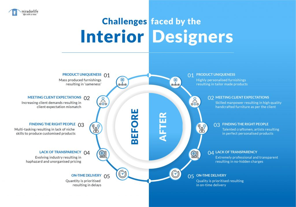 Challenges faced by Interior Designers