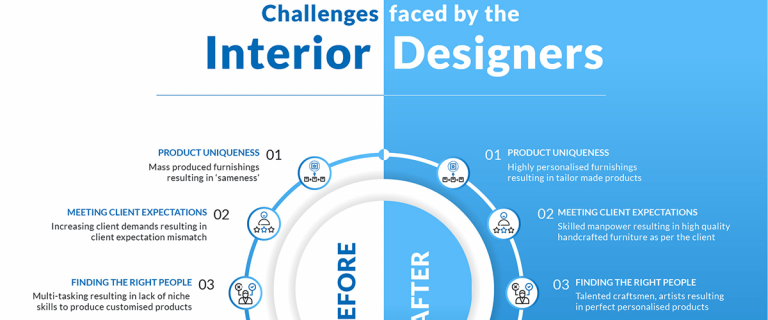 Challenges faced by the Interior Designers